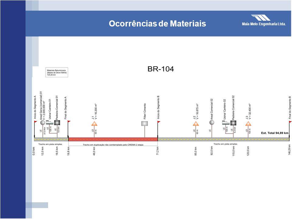 Maia Melo Engenharia Ltda. Ocorrências de Materiais