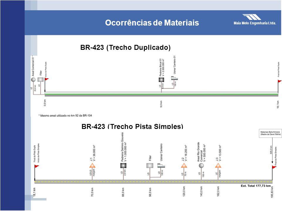 Maia Melo Engenharia Ltda. Ocorrências de Materiais BR-423 (Trecho Duplicado) BR-423 (Trecho Pista Simples)
