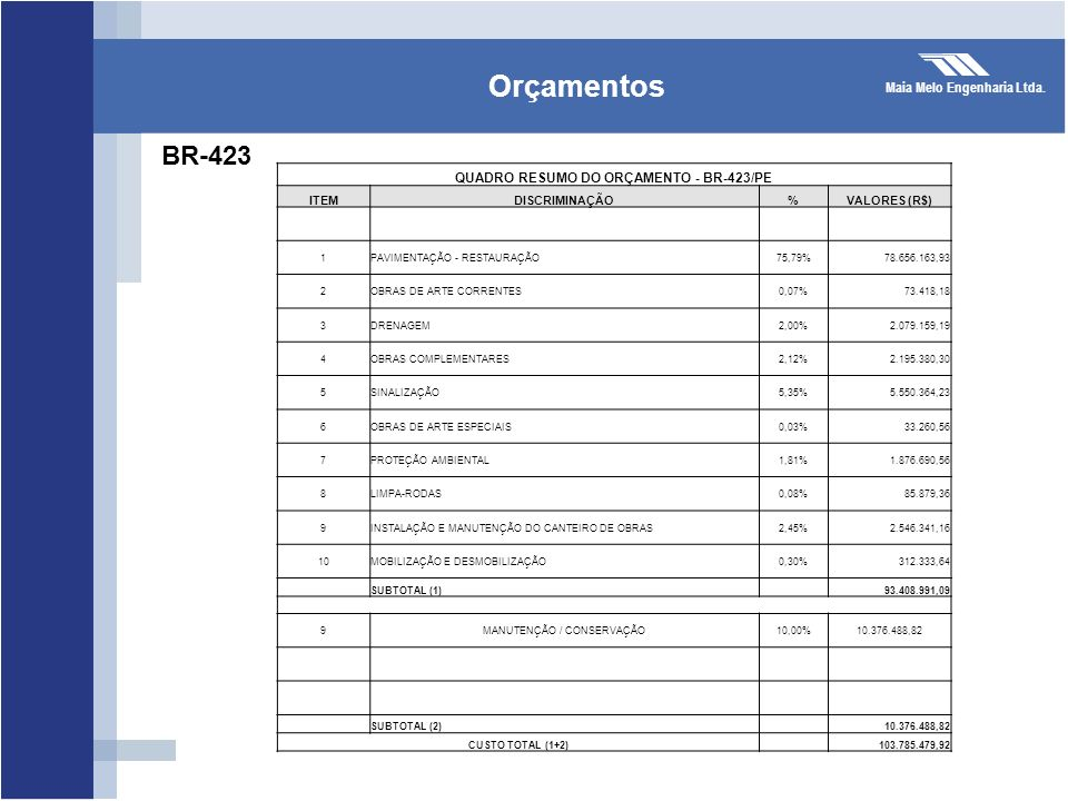 Maia Melo Engenharia Ltda. Orçamentos QUADRO RESUMO DO ORÇAMENTO - BR-423/PE ITEMDISCRIMINAÇÃO%VALORES (R$) 1PAVIMENTAÇÃO - RESTAURAÇÃO75,79%78.656.16