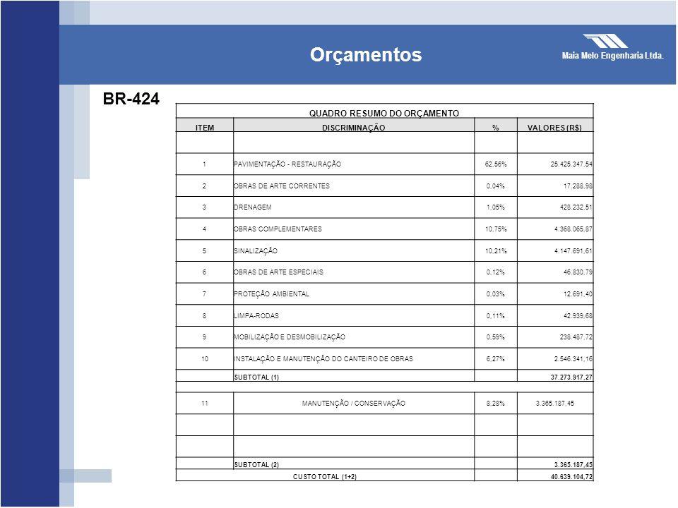 Maia Melo Engenharia Ltda. Orçamentos BR-424 QUADRO RESUMO DO ORÇAMENTO ITEMDISCRIMINAÇÃO%VALORES (R$) 1PAVIMENTAÇÃO - RESTAURAÇÃO62,56%25.425.347,54