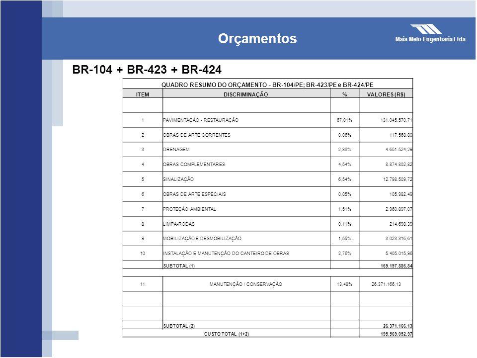 Maia Melo Engenharia Ltda. Orçamentos BR-104 + BR-423 + BR-424 QUADRO RESUMO DO ORÇAMENTO - BR-104/PE; BR-423/PE e BR-424/PE ITEMDISCRIMINAÇÃO%VALORES