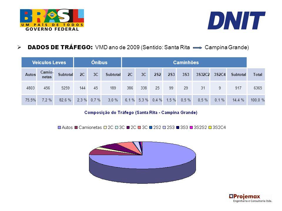 DADOS DE TRÁFEGO: VMD ano de 2009 (Sentido: Santa Rita Campina Grande) Veículos LevesÔnibusCaminhões Autos Camio- netas Subtotal2C3CSubtotal2C3C2S22S3