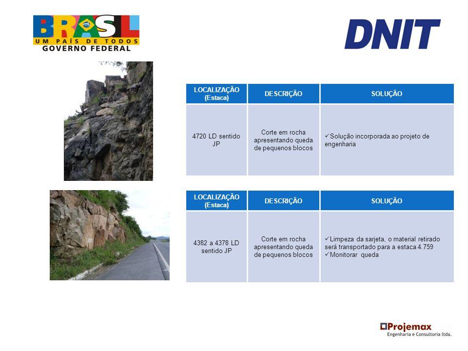 LOCALIZAÇÃO (Estaca) DESCRIÇÃOSOLUÇÃO 4720 LD sentido JP Corte em rocha apresentando queda de pequenos blocos Solução incorporada ao projeto de engenh