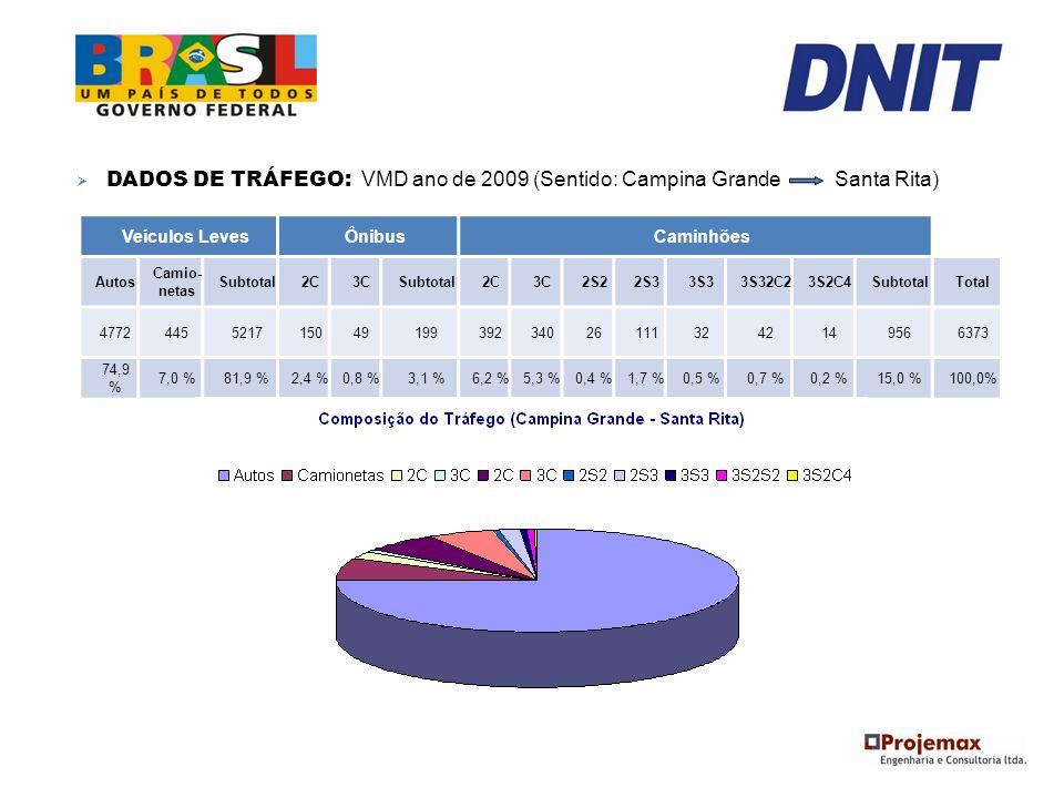 DADOS DE TRÁFEGO: VMD ano de 2009 (Sentido: Campina Grande Santa Rita) Veículos LevesÔnibusCaminhões Autos Camio- netas Subtotal2C3CSubtotal2C3C2S22S3