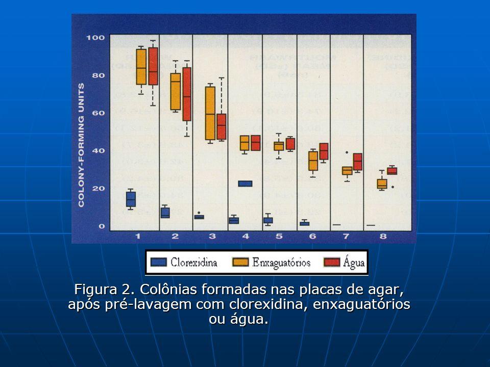 Figura 2. Colônias formadas nas placas de agar, após pré-lavagem com clorexidina, enxaguatórios ou água.