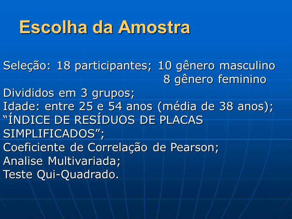 Escolha da Amostra Seleção: 18 participantes; 10 gênero masculino 8 gênero feminino 8 gênero feminino Divididos em 3 grupos; Idade: entre 25 e 54 anos (média de 38 anos); ÍNDICE DE RESÍDUOS DE PLACAS SIMPLIFICADOS; Coeficiente de Correlação de Pearson; Analise Multivariada; Teste Qui-Quadrado.