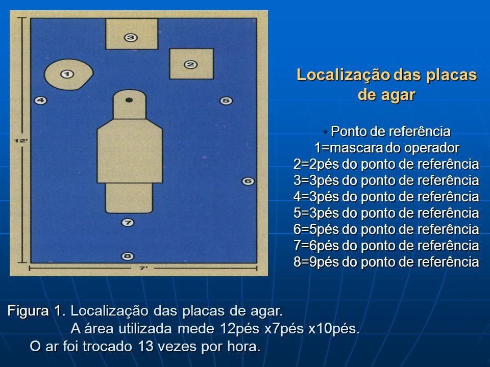 Localização das placas de agar Ponto de referência 1=mascara do operador 2=2pés do ponto de referência 3=3pés do ponto de referência 4=3pés do ponto de referência 5=3pés do ponto de referência 6=5pés do ponto de referência 7=6pés do ponto de referência 8=9pés do ponto de referência Figura 1.