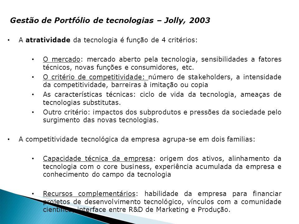 Gestão de Portfólio de tecnologias – Jolly, 2003 A atratividade da tecnologia é função de 4 critérios: O mercado: mercado aberto pela tecnologia, sens