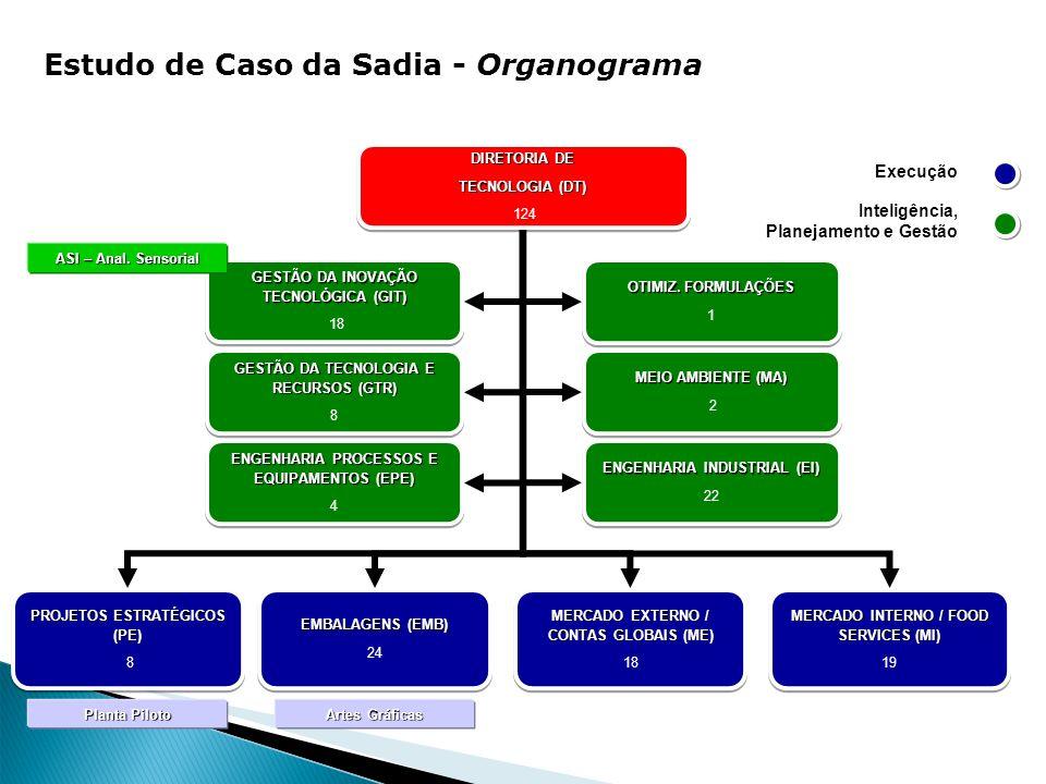 Estudo de Caso da Sadia - Organograma ENGENHARIA PROCESSOS E EQUIPAMENTOS (EPE) ENGENHARIA PROCESSOS E EQUIPAMENTOS (EPE) 4 ENGENHARIA PROCESSOS E EQU