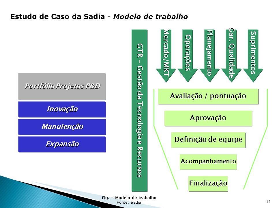 17 Operações Avaliação / pontuação AprovaçãoAprovação Definição de equipe AcompanhamentoAcompanhamento FinalizaçãoFinalização Planejamento Gar. Qualid