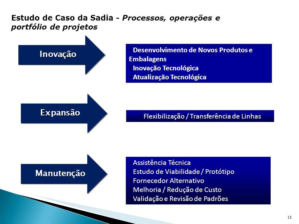 18 Inovação Inovação Expansão Expansão Manutenção Manutenção Desenvolvimento de Novos Produtos e Embalagens Inovação Tecnológica Atualização Tecnológi