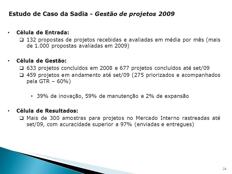 24 Célula de Entrada: 132 propostas de projetos recebidas e avaliadas em média por mês (mais de 1.000 propostas avaliadas em 2009) Célula de Gestão: 6