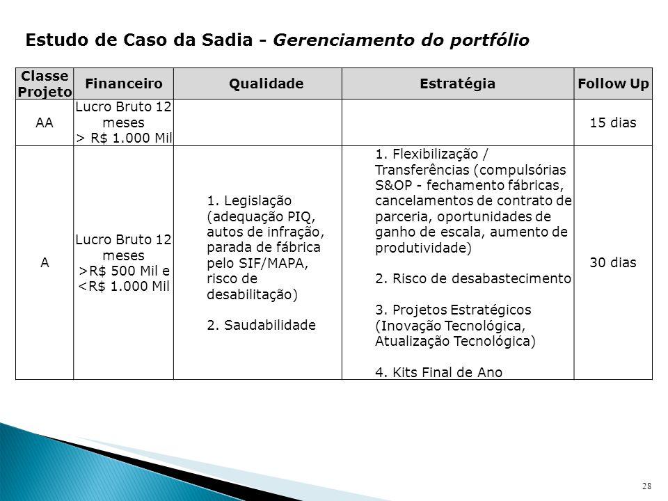 28 Estudo de Caso da Sadia - Gerenciamento do portfólio Classe Projeto Financeiro QualidadeEstratégiaFollow Up AA Lucro Bruto 12 meses > R$ 1.000 Mil