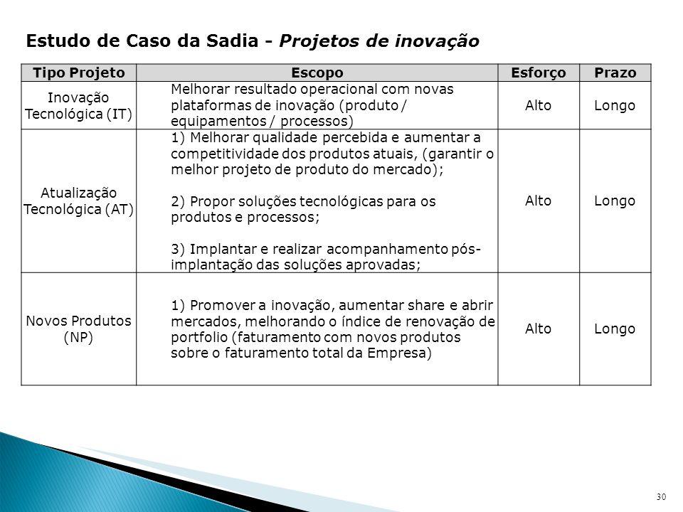 30 Estudo de Caso da Sadia - Projetos de inovação Tipo ProjetoEscopoEsforçoPrazo Inovação Tecnológica (IT) Melhorar resultado operacional com novas pl