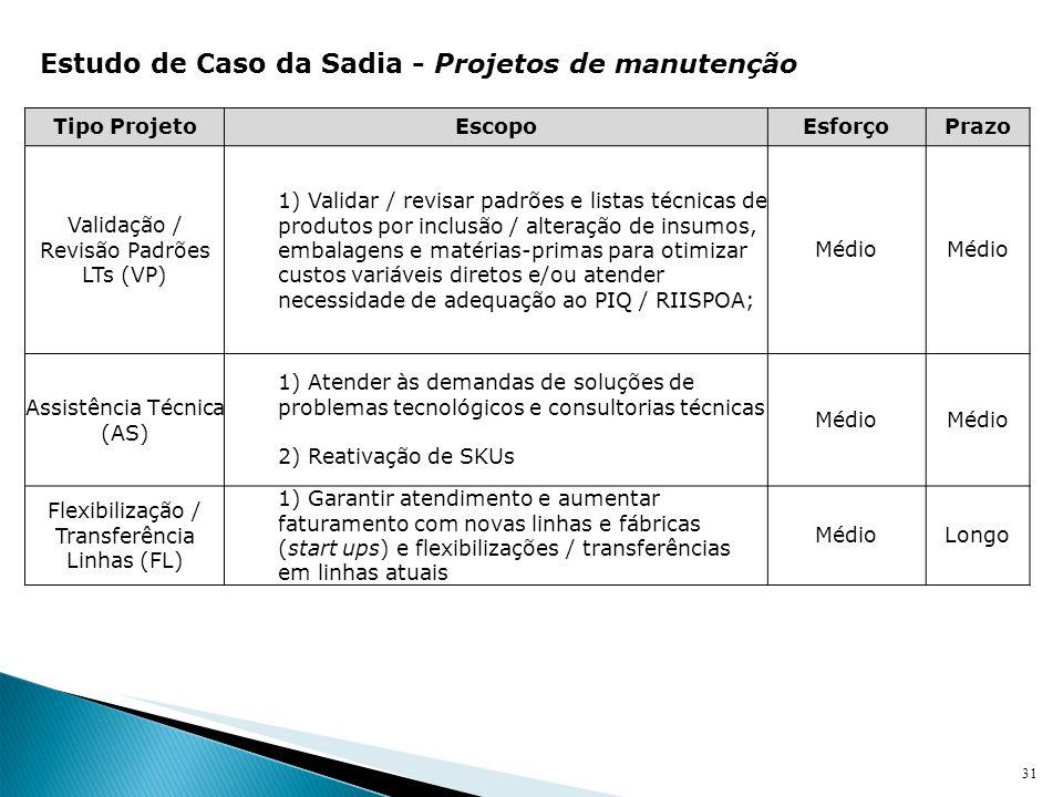 31 Estudo de Caso da Sadia - Projetos de manutenção Tipo ProjetoEscopoEsforçoPrazo Validação / Revisão Padrões LTs (VP) 1) Validar / revisar padrões e