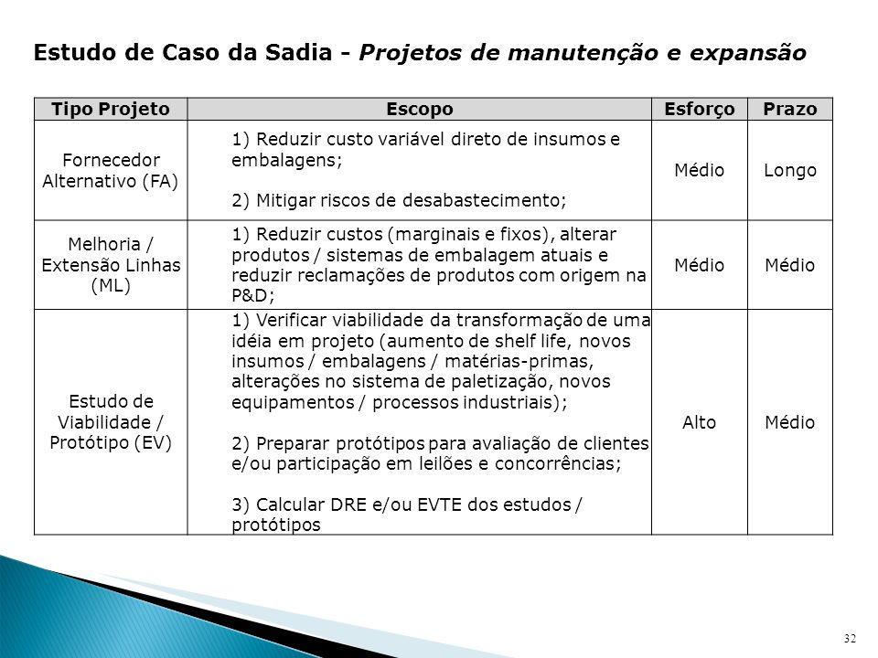 32 Estudo de Caso da Sadia - Projetos de manutenção e expansão Tipo ProjetoEscopoEsforçoPrazo Fornecedor Alternativo (FA) 1) Reduzir custo variável di