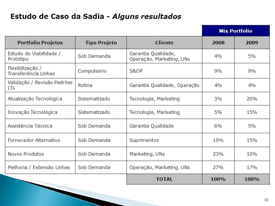 38 Mix Portfolio Portfolio ProjetosTipo ProjetoCliente20082009 Estudo de Viabilidade / Protótipo Sob Demanda Garantia Qualidade, Operação, Marketing,