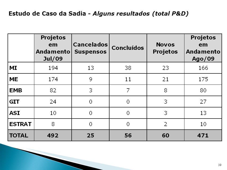 39 Estudo de Caso da Sadia - Alguns resultados (total P&D)
