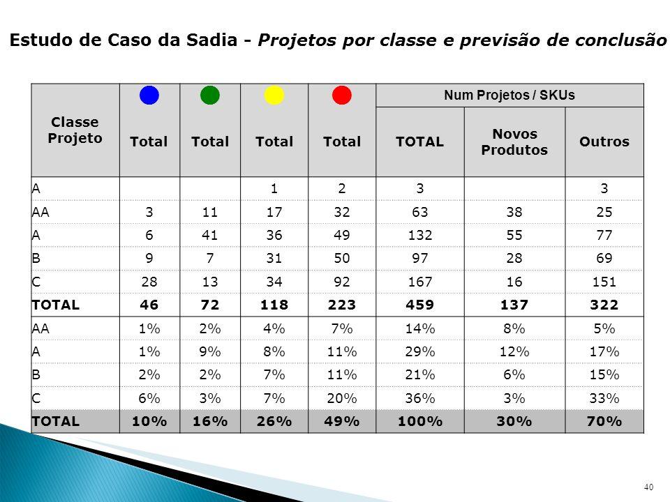 40 Estudo de Caso da Sadia - Projetos por classe e previsão de conclusão Classe Projeto Num Projetos / SKUs Total TOTAL Novos Produtos Outros A 123 3