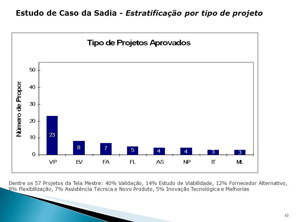 43 Dentre os 57 Projetos da Tela Mestre: 40% Validação, 14% Estudo de Viabilidade, 12% Fornecedor Alternativo, 9% Flexibilização, 7% Assistência Técni