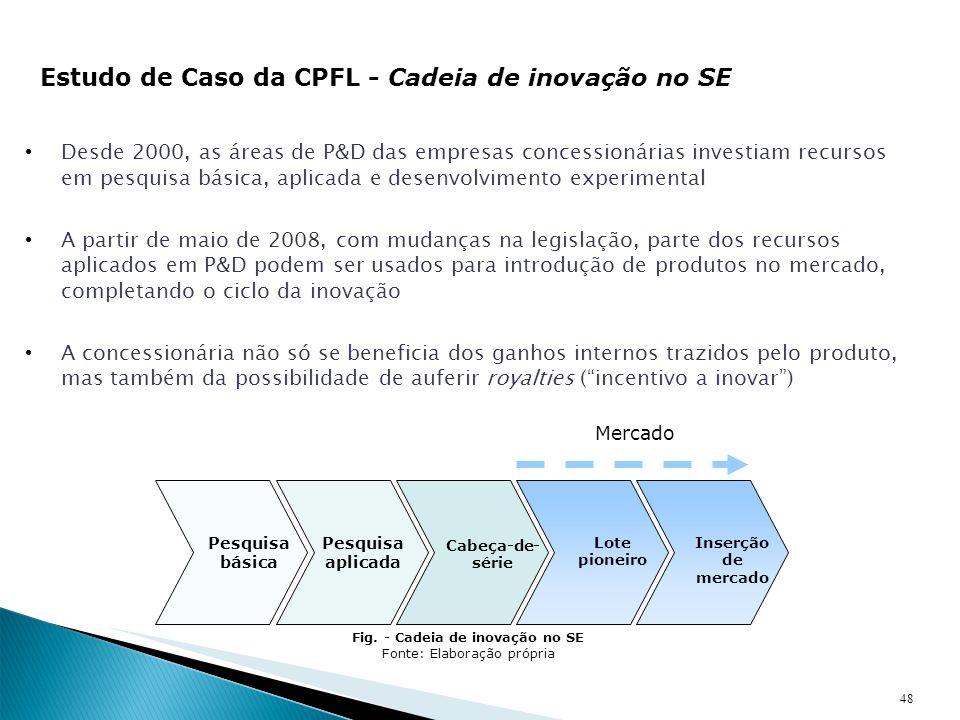 48 Estudo de Caso da CPFL - Cadeia de inovação no SE Desde 2000, as áreas de P&D das empresas concessionárias investiam recursos em pesquisa básica, a