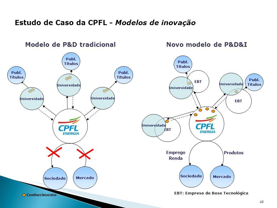 49 Estudo de Caso da CPFL - Modelos de inovação Modelo de P&D tradicionalNovo modelo de P&D&I EBT Produtos Emprego Renda Conhecimento EBT: Empresa de