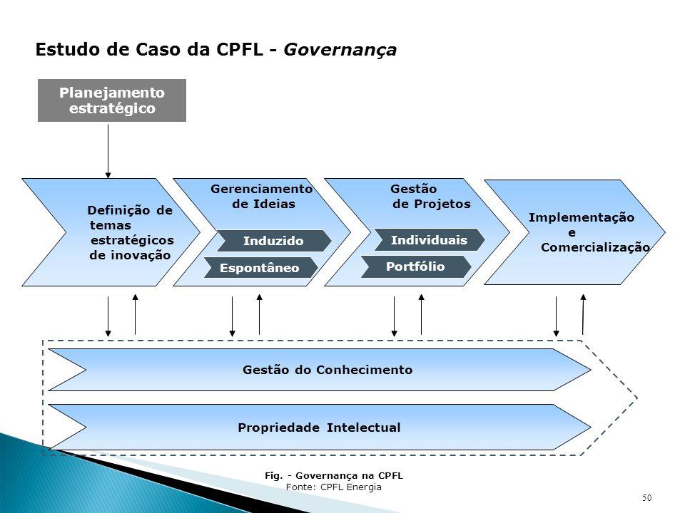 50 Estudo de Caso da CPFL - Governança Gerenciamento de Ideias Gestão de Projetos Induzido Espontâneo Individuais Portfólio Definição de temas estraté