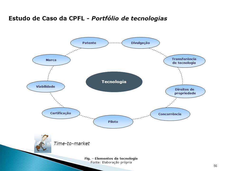 56 Estudo de Caso da CPFL - Portfólio de tecnologias Tecnologia Marca PatenteDivulga ç ão Transferência de tecnologia Direitos de propriedade Viabilid