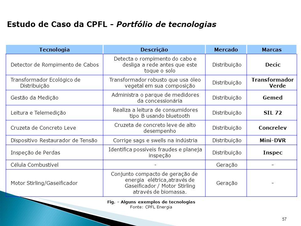 57 Estudo de Caso da CPFL - Portfólio de tecnologias TecnologiaDescriçãoMercadoMarcas Detector de Rompimento de Cabos Detecta o rompimento do cabo e d