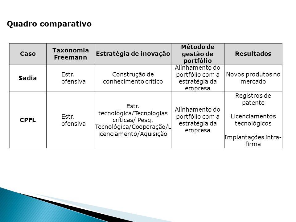 Quadro comparativo Caso Taxonomia Freemann Estratégia de inovação Método de gestão de portfólio Resultados Sadia Estr. ofensiva Construção de conhecim