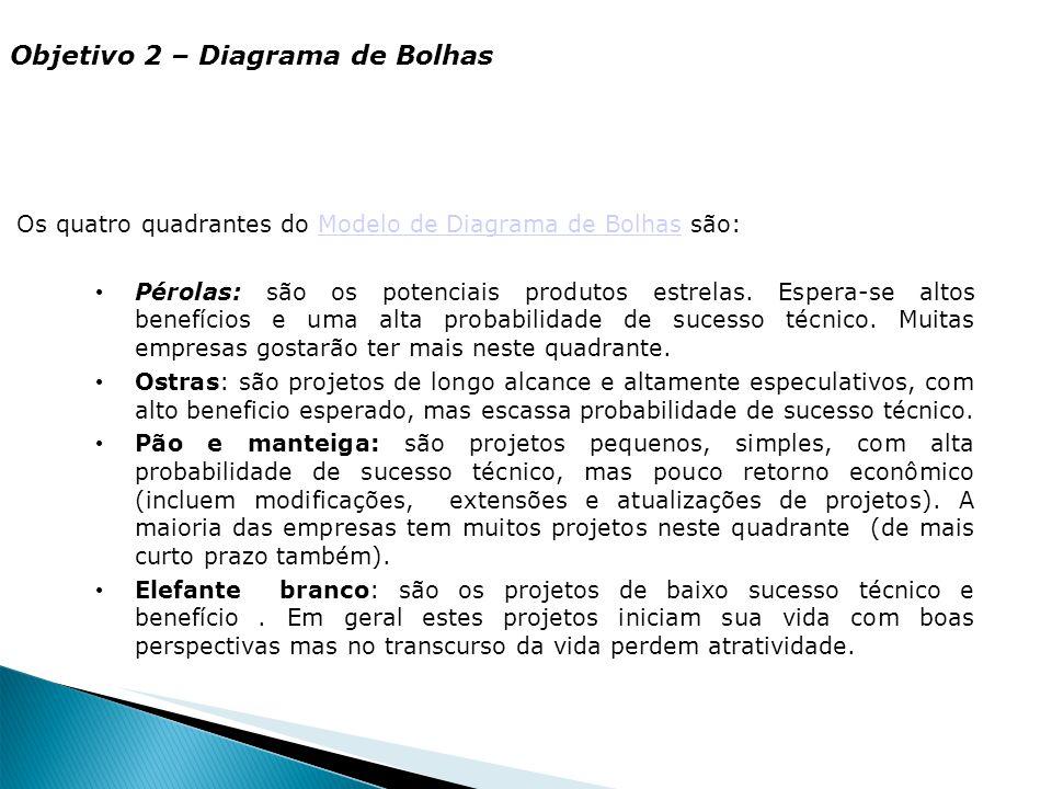 Objetivo 2 – Diagrama de Bolhas Os quatro quadrantes do Modelo de Diagrama de Bolhas são:Modelo de Diagrama de Bolhas Pérolas: são os potenciais produ
