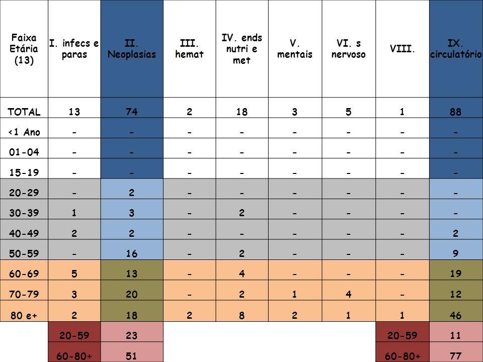 Faixa Etária (13) I. infecs e paras II. Neoplasias III.