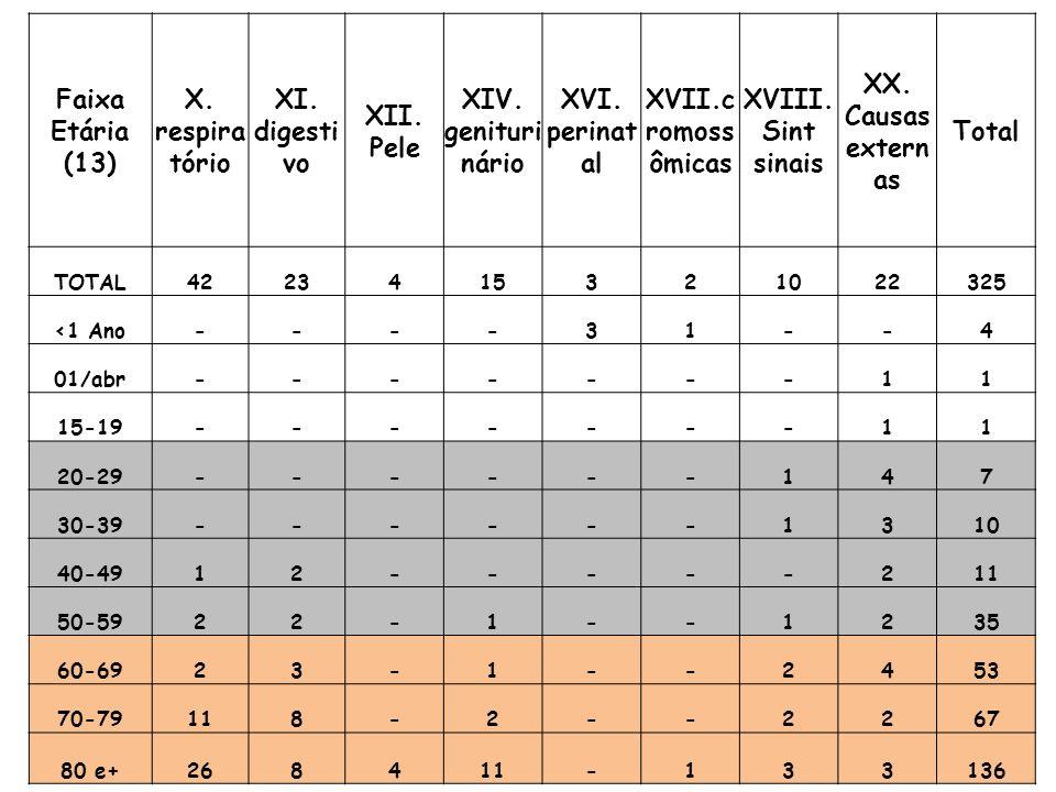Faixa Etária (13) X. respira tório XI. digesti vo XII.
