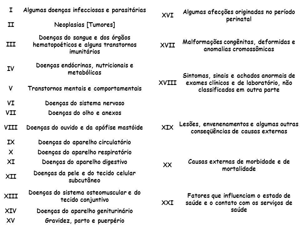 IAlgumas doenças infecciosas e parasitárias IINeoplasias [Tumores] III Doenças do sangue e dos órgãos hematopoéticos e alguns transtornos imunitários IV Doenças endócrinas, nutricionais e metabólicas VTranstornos mentais e comportamentais VIDoenças do sistema nervoso VIIDoenças do olho e anexos VIIIDoenças do ouvido e da apófise mastóide IXDoenças do aparelho circulatório XDoenças do aparelho respiratório XIDoenças do aparelho digestivo XII Doenças da pele e do tecido celular subcutâneo XIII Doenças do sistema osteomuscular e do tecido conjuntivo XIVDoenças do aparelho geniturinário XVGravidez, parto e puerpério XVI Algumas afecções originadas no período perinatal XVII Malformações congênitas, deformidas e anomalias cromossômicas XVIII Sintomas, sinais e achados anormais de exames clínicos e de laboratório, não classificados em outra parte XIX Lesões, envenenamentos e algumas outras conseqüências de causas externas XX Causas externas de morbidade e de mortalidade XXI Fatores que influenciam o estado de saúde e o contato com os serviços de saúde