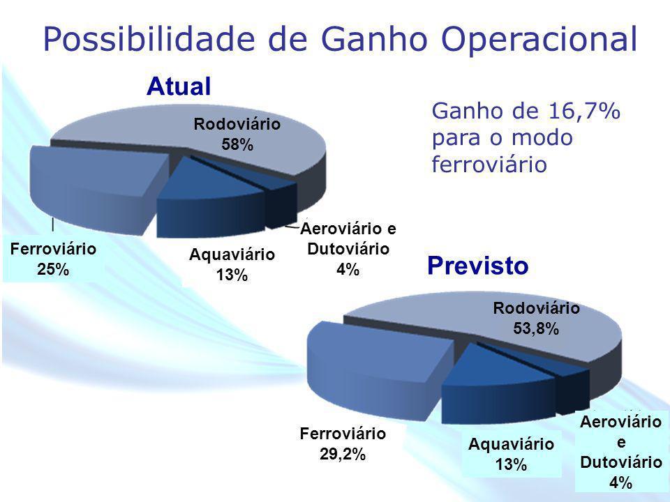 April 20 – 21, 2010, Bogota, COLOMBIA Atual Previsto Possibilidade de Ganho Operacional Rodoviário 58% Aquaviário 13% Ferroviário 25% Aquaviário 13% A