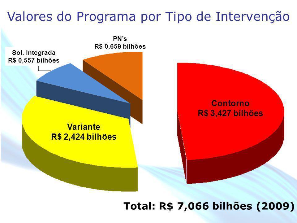 April 20 – 21, 2010, Bogota, COLOMBIA Valores do Programa por Tipo de Intervenção Total: R$ 7,066 bilhões (2009) Contorno R$ 3,427 bilhões Variante R$