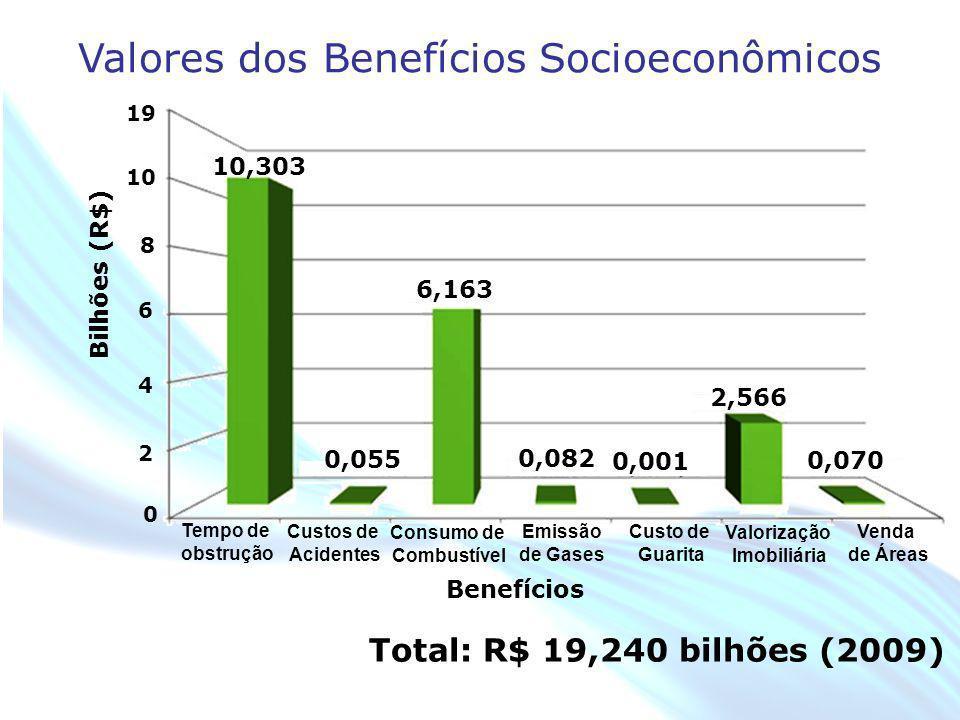 April 20 – 21, 2010, Bogota, COLOMBIA Total: R$ 19,240 bilhões (2009) 19 Bilhões (R$) 10 8 6 4 2 0 Valores dos Benefícios Socioeconômicos Tempo de obs
