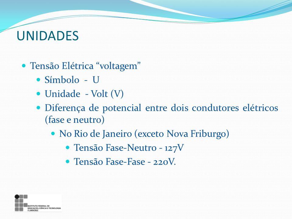 Tensão Elétrica voltagem Símbolo - U Unidade - Volt (V) Diferença de potencial entre dois condutores elétricos (fase e neutro) No Rio de Janeiro (exceto Nova Friburgo) Tensão Fase-Neutro - 127V Tensão Fase-Fase - 220V.