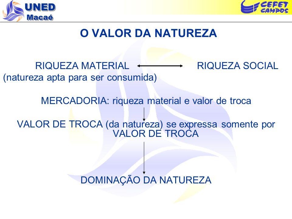 UNED Macaé O VALOR DA NATUREZA RIQUEZA MATERIAL RIQUEZA SOCIAL (natureza apta para ser consumida) MERCADORIA: riqueza material e valor de troca VALOR