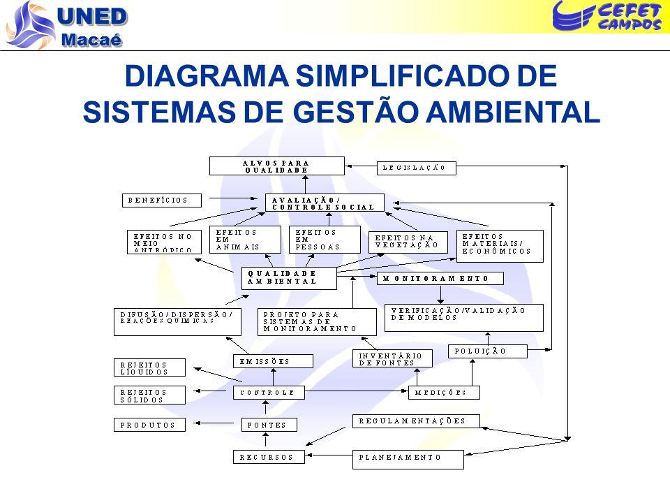 UNED Macaé DIAGRAMA SIMPLIFICADO DE SISTEMAS DE GESTÃO AMBIENTAL