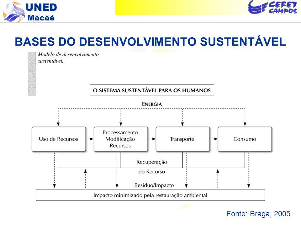 UNED Macaé BASES DO DESENVOLVIMENTO SUSTENTÁVEL Modelo do Desenvolvimento Sustentável – Premissas: 1 – Dependência do suprimento externo e contínuo da energia do Sol; 2 – Uso racional da energia e da matéria, com ênfase na conservação e diminuição dos desperdícios; 3 – Promoção de reuso e reciclagem dos materiais; 4 – Controle da poluição e diminuição da geração de resíduos; 5 – Crescimento populacional com perspectivas de estabilização.