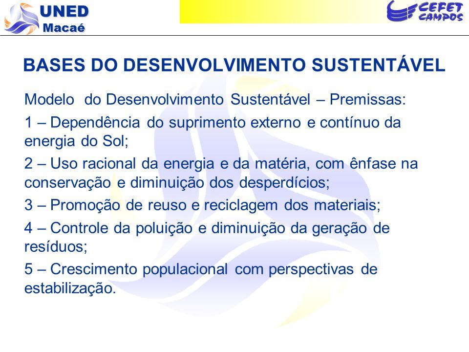 UNED Macaé BASES DO DESENVOLVIMENTO SUSTENTÁVEL Modelo do Desenvolvimento Sustentável – Premissas: 1 – Dependência do suprimento externo e contínuo da
