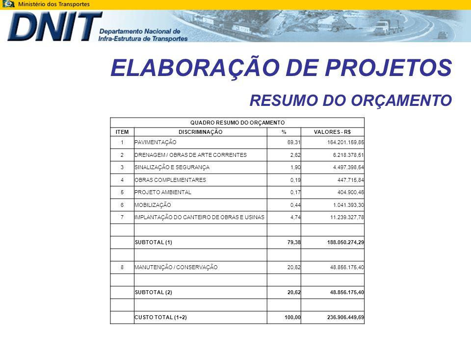 ELABORAÇÃO DE PROJETOS RESUMO DO ORÇAMENTO QUADRO RESUMO DO ORÇAMENTO ITEMDISCRIMINAÇÃO%VALORES - R$ 1PAVIMENTAÇÃO69,31164.201.159,85 2DRENAGEM / OBRA