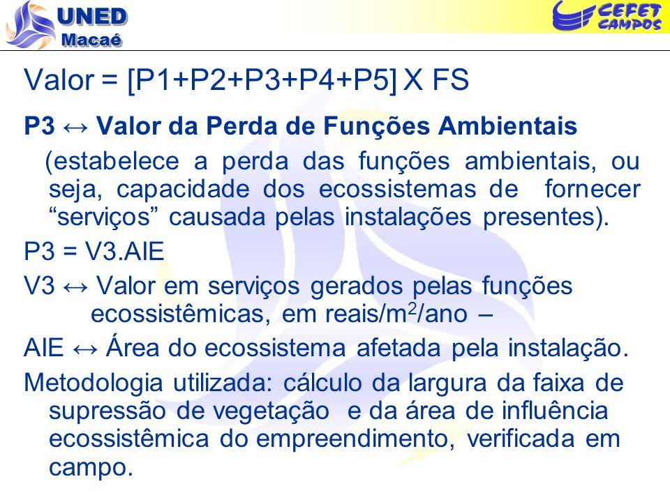 UNED Macaé Valor = [P1+P2+P3+P4+P5] X FS P3 Valor da Perda de Funções Ambientais (estabelece a perda das funções ambientais, ou seja, capacidade dos e