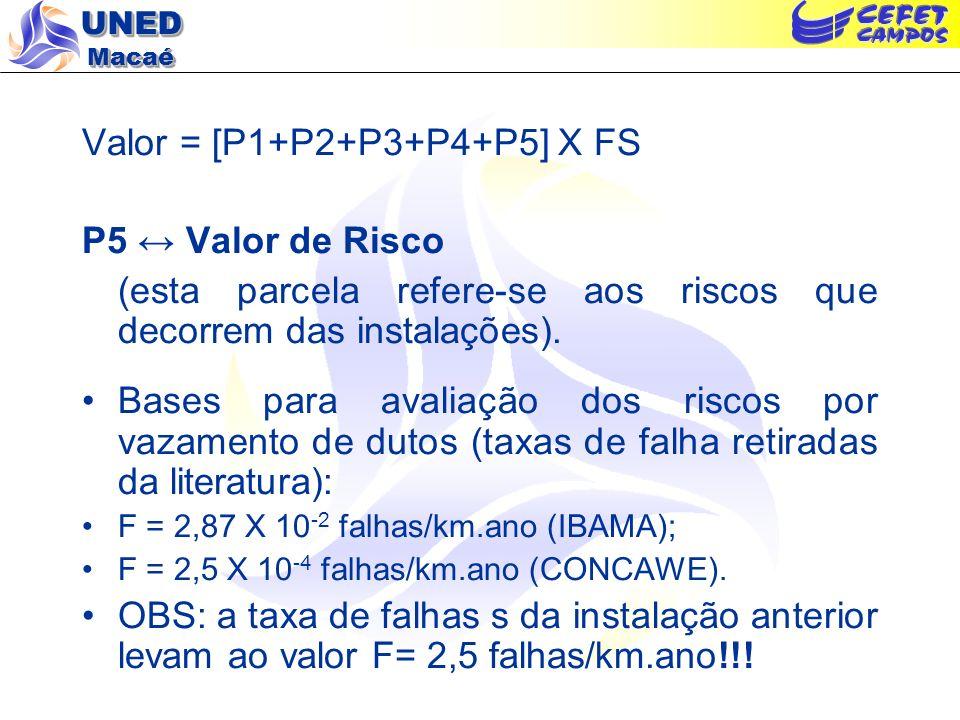 UNED Macaé Valor = [P1+P2+P3+P4+P5] X FS P5 Valor de Risco (esta parcela refere-se aos riscos que decorrem das instalações). Bases para avaliação dos