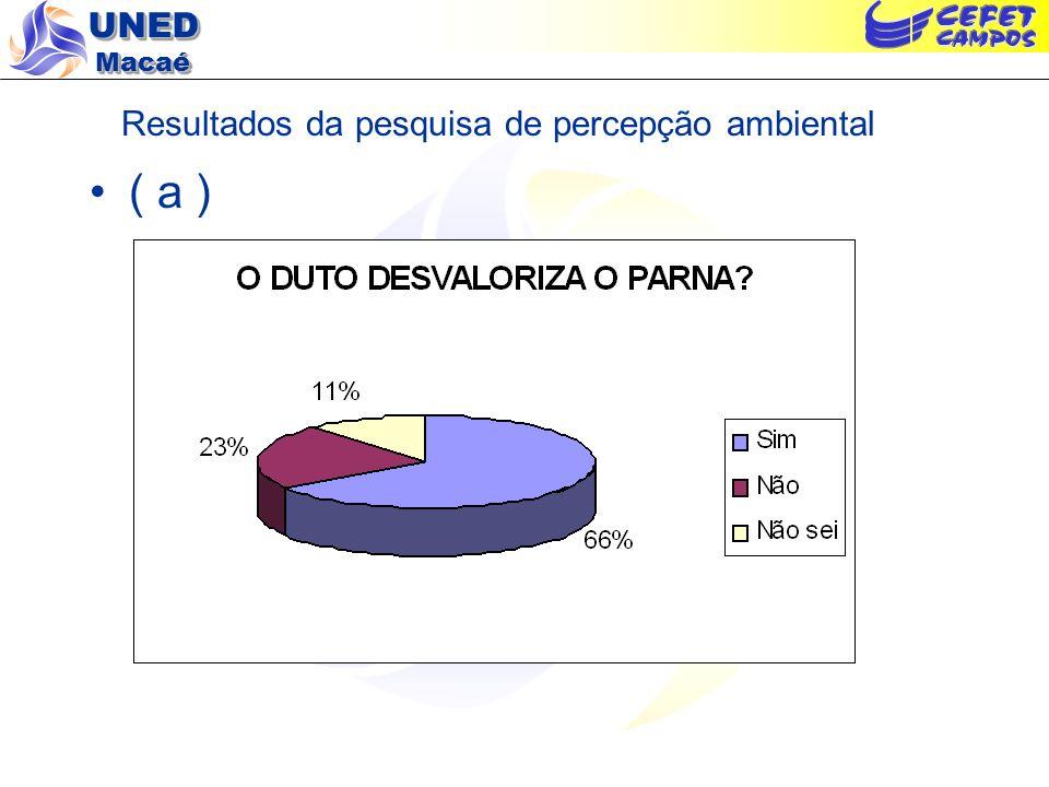 UNED Macaé Resultados da pesquisa de percepção ambiental ( a )