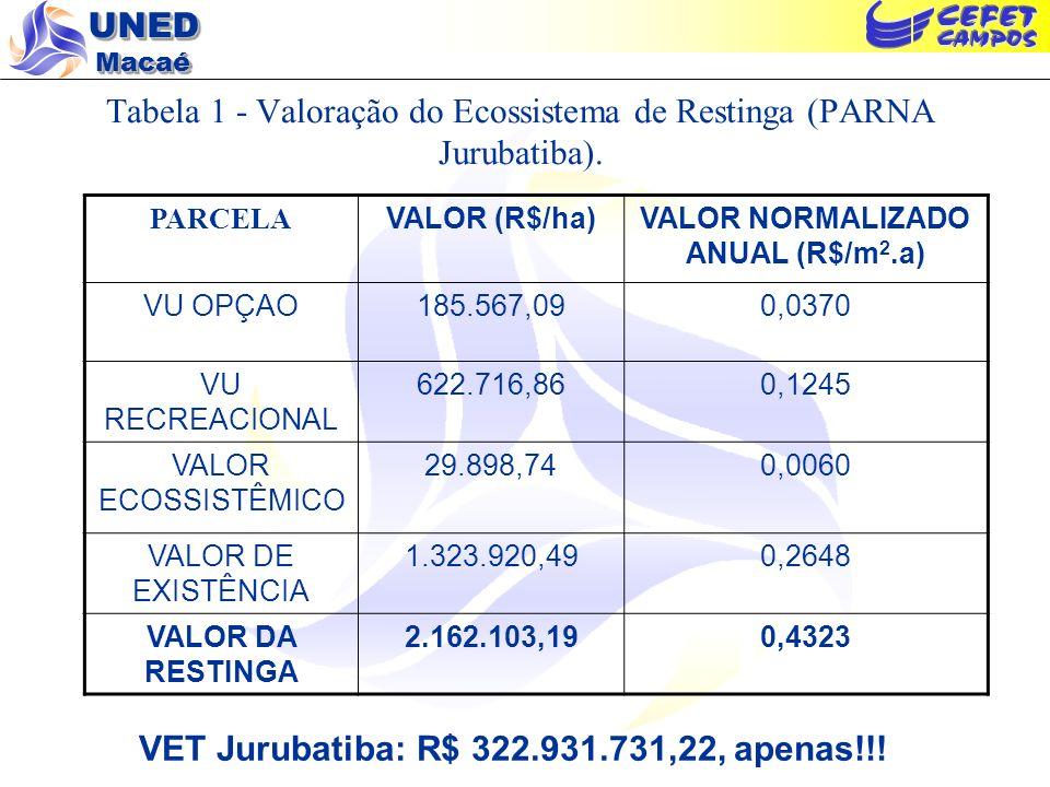 UNED Macaé Tabela 1 - Valoração do Ecossistema de Restinga (PARNA Jurubatiba). PARCELA VALOR (R$/ha)VALOR NORMALIZADO ANUAL (R$/m 2.a) VU OPÇAO185.567