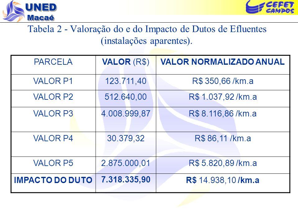UNED Macaé Tabela 2 - Valoração do e do Impacto de Dutos de Efluentes (instalações aparentes). PARCELAVALOR (R$)VALOR NORMALIZADO ANUAL VALOR P1123.71