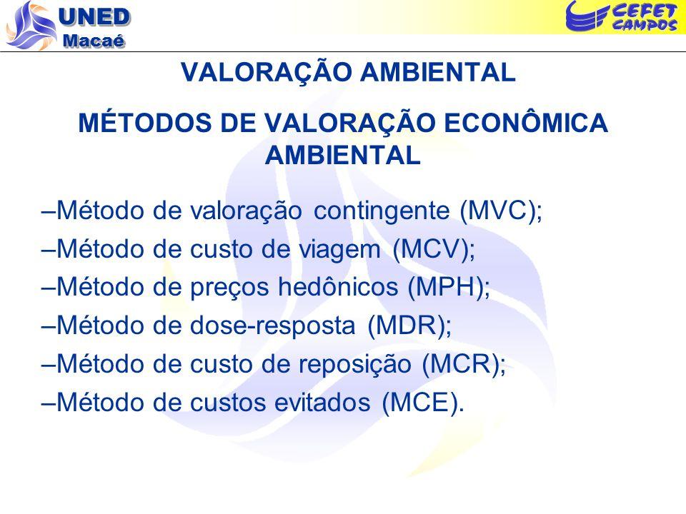 UNED Macaé VALORAÇÃO AMBIENTAL MÉTODOS DE VALORAÇÃO ECONÔMICA AMBIENTAL –Método de valoração contingente (MVC); –Método de custo de viagem (MCV); –Mét