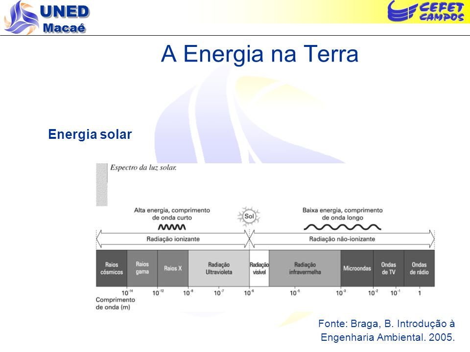 UNED Macaé A Energia na Terra Reflexão e absorção Fonte: Braga, B.